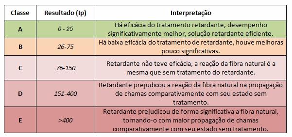 tabela_classes